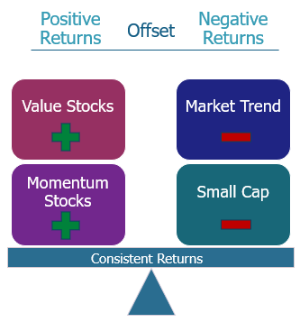 generate more consistent returns with multi-strategy investment solution