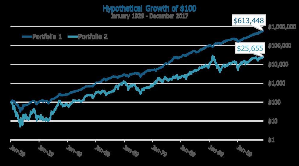 high return from low risk portfolios.