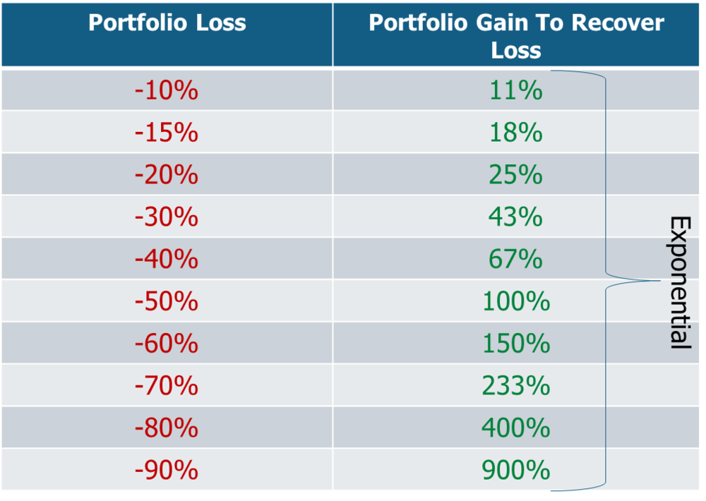 you can generate higher returns by taking less risk. large losses are detrimental to a portfolio.