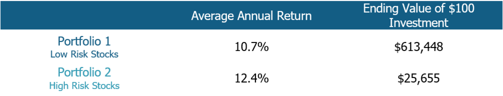 high returns from low risk portfolio. low risk generates more wealth.