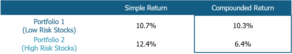 high returns from low risk portfolio. low risk generates higher compounded returns.