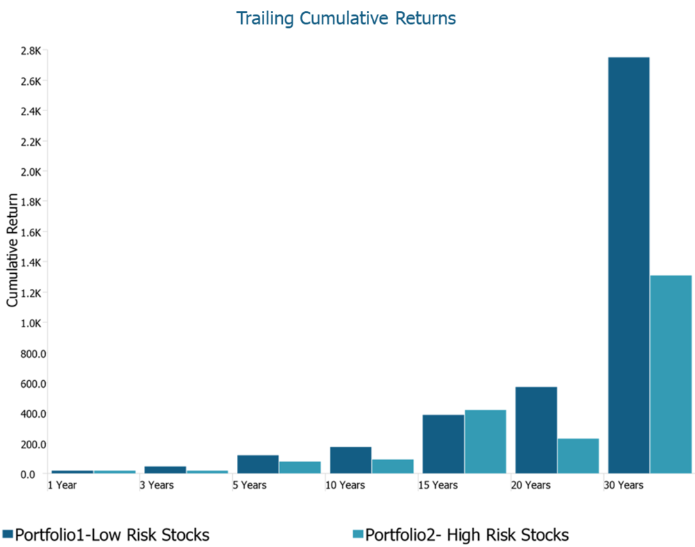 historically investors have been able to earn high returns from lower risk portfolios.