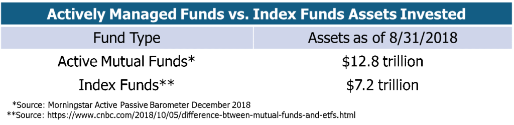 Are mutual funds a good investment? No they are not but they are still the primary investment of most investors.