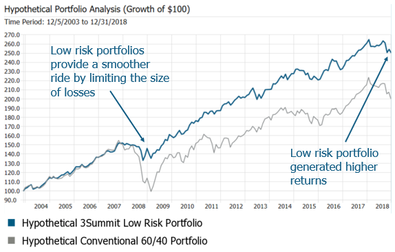 high returns with low risk investing solution