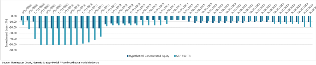 Concentrated Stock Strategy Rolling Drawdowns