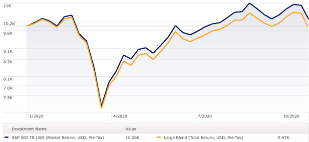 S&P 500 vs Large Cap Managers