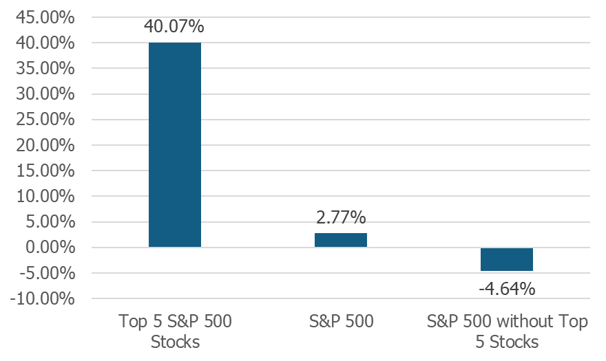 S&P Returns