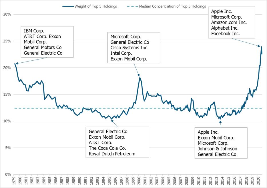 S&P 500 Market Concentration