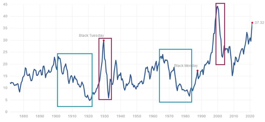 Historical CAPE Ratio